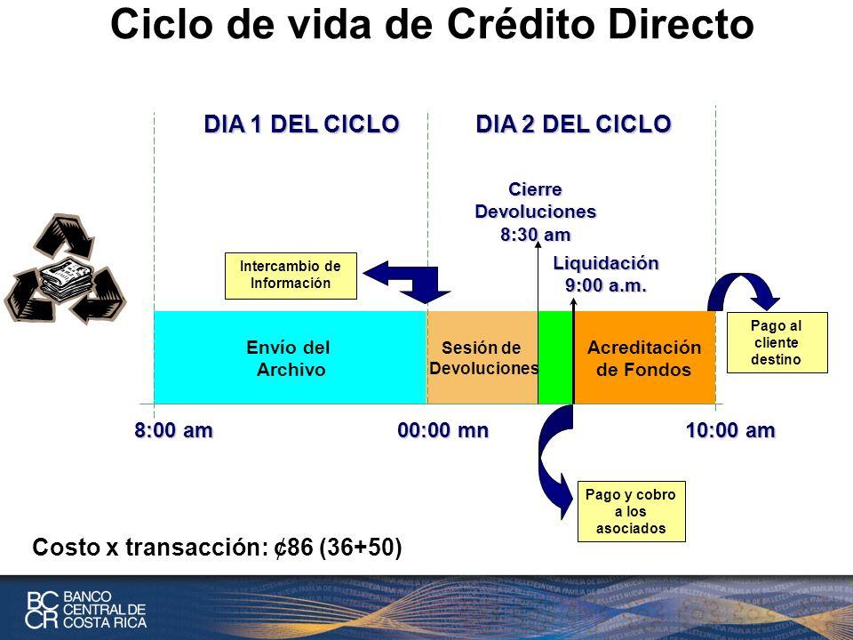 Ciclo de vida de Crédito Directo Envío del Archivo Sesión de Devoluciones DIA 1 DEL CICLO Acreditación de Fondos 8:00 am 00:00 mn 10:00 am DIA 2 DEL CICLO Liquidación 9:00 a.m.