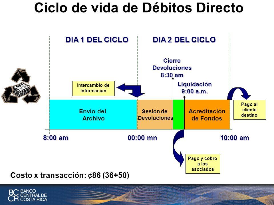 Ciclo de vida de Débitos Directo Envío del Archivo Sesión de Devoluciones DIA 1 DEL CICLO Acreditación de Fondos 8:00 am 00:00 mn 10:00 am DIA 2 DEL CICLO Liquidación 9:00 a.m.
