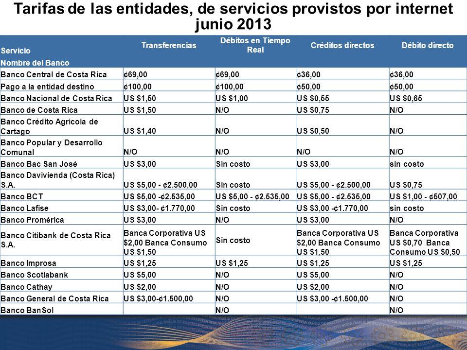 Servicio Transferencias Débitos en Tiempo Real Créditos directosDébito directo Nombre del Banco Banco Central de Costa Rica¢69,00 ¢36,00 Pago a la entidad destino¢100,00 ¢50,00 Banco Nacional de Costa RicaUS $1,50US $1,00US $0,55US $0,65 Banco de Costa RicaUS $1,50N/OUS $0,75N/O Banco Crédito Agrícola de CartagoUS $1,40N/OUS $0,50N/O Banco Popular y Desarrollo ComunalN/O Banco Bac San JoséUS $3,00Sin costoUS $3,00sin costo Banco Davivienda (Costa Rica) S.A.US $5,00 - ¢2.500,00Sin costoUS $5,00 - ¢2.500,00US $0,75 Banco BCTUS $5,00 -¢2.535,00 US $1,00 - ¢507,00 Banco LafiseUS $3,00- ¢1.770,00Sin costoUS $3,00 -¢1.770,00sin costo Banco ProméricaUS $3,00N/OUS $3,00N/O Banco Citibank de Costa Rica S.A.