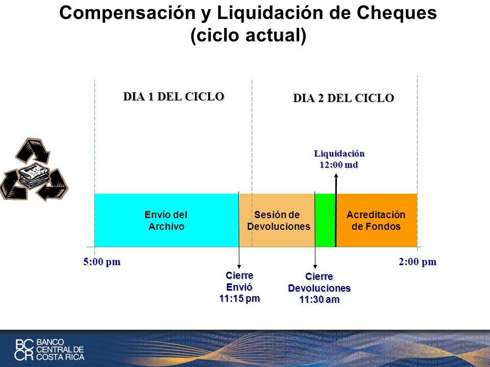 Compensación y Liquidación de Cheques (ciclo actual) Envío del Archivo Sesión de Devoluciones DIA 1 DEL CICLO Acreditación de Fondos 5:00 pm 2:00 pm DIA 2 DEL CICLO Liquidación 12:00 md CierreDevoluciones 11:30 am CierreEnvió 11:15 pm