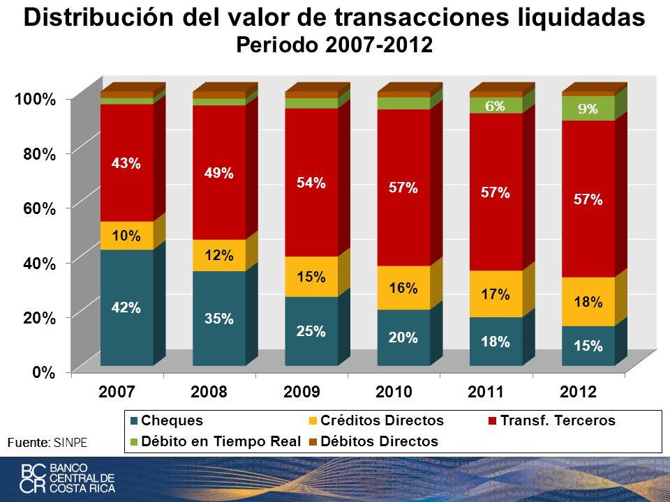 Distribución del valor de transacciones liquidadas Periodo 2007-2012