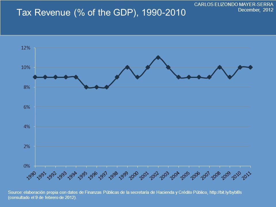 CARLOS ELIZONDO MAYER-SERRA December, 2012 Tax Revenue (% of the GDP), 1990-2010 Source: elaboración propia con datos de Finanzas Públicas de la secretaría de Hacienda y Crédito Público, http://bit.ly/bybl8s (consultado el 9 de febrero de 2012).