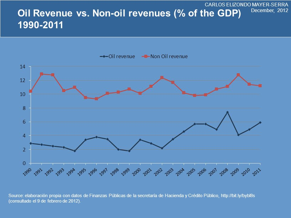 CARLOS ELIZONDO MAYER-SERRA December, 2012 Income, average expenditure and contribution to revenue by decile, 2010 ISRIVA Decil Contribución a la recaudación Incidencia del impuesto Contribución a la recaudación (Total) Contribución a la recaudación (Tasa general) Contribución a la recaudación (exentos) I-0.2-5.41.1 1.7 II-0.1-0.621.93.4 III0.11.13.235.1 IV0.94.84.145.5 V2.28.15.75.58.2 VI3.610.17.16.99.4 VII5.711.98.68.59.2 VIII10.715.211.711.811.3 IX191816.616.714.8 X57.92339.840.531.4 Fuente: distribución del pago de impuestos y recepción del gasto público por deciles de hogares y personas.