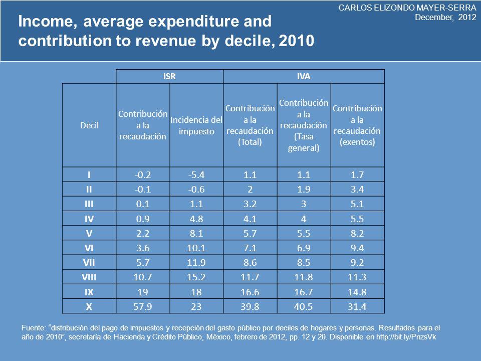 CARLOS ELIZONDO MAYER-SERRA December, 2012 Tax Revenue in Latin America,2010 (% of the GDP) Gini Coefficient in Latin America, 2010.