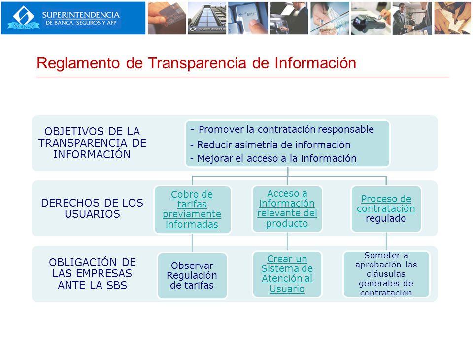 Reglamento de Transparencia de Información OBLIGACIÓN DE LAS EMPRESAS ANTE LA SBS DERECHOS DE LOS USUARIOS OBJETIVOS DE LA TRANSPARENCIA DE INFORMACIÓ