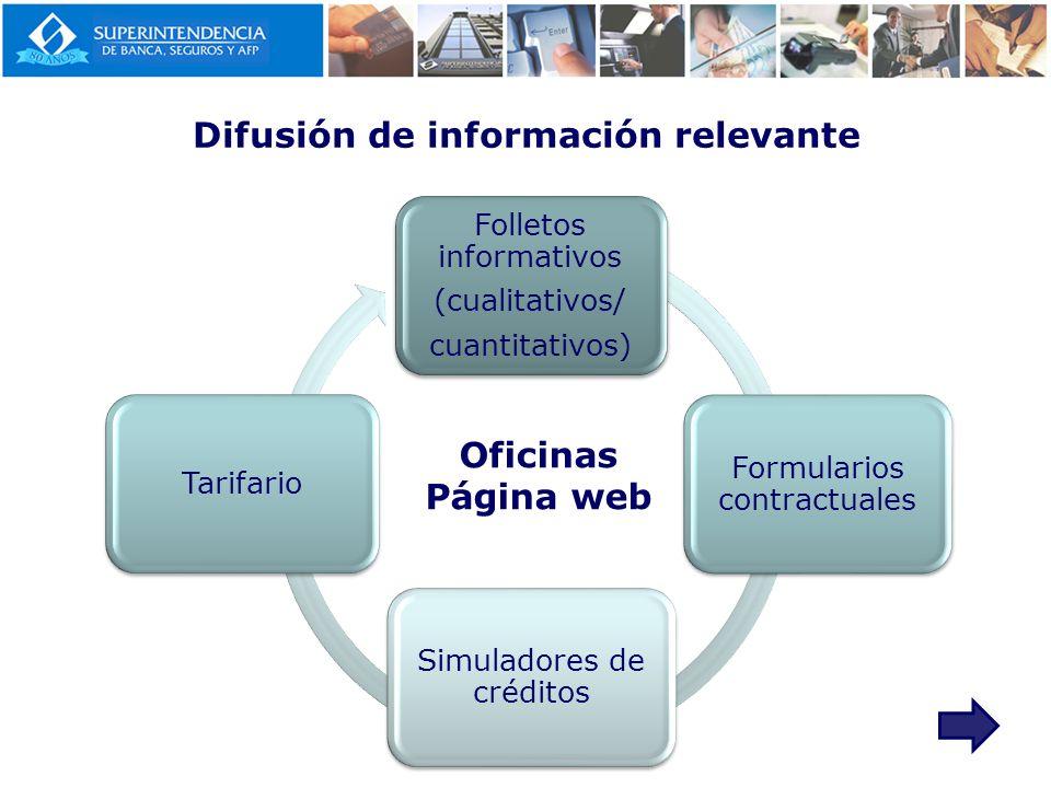 Difusión de información relevante Folletos informativos (cualitativos/ cuantitativos) Formularios contractuales Simuladores de créditos Tarifario Ofic