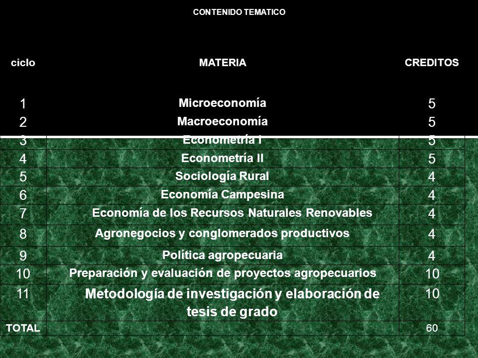cicloMATERIACREDITOS 1 Microeconomía 5 2 Macroeconomía 5 3 Econometría I 5 4 Econometría II 5 5 Sociología Rural 4 6 Economía Campesina 4 7 Economía de los Recursos Naturales Renovables 4 8 Agronegocios y conglomerados productivos 4 9 Política agropecuaria 4 10 Preparación y evaluación de proyectos agropecuarios 10 11 Metodología de investigación y elaboración de tesis de grado 10 TOTAL60 CONTENIDO TEMATICO