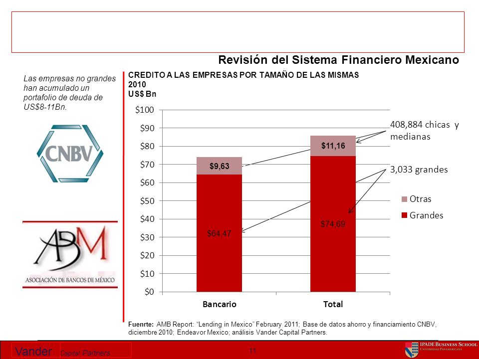 Vander Capital Partners 11 Fuenrte: AMB Report: Lending in Mexico February 2011; Base de datos ahorro y financiamiento CNBV, diciembre 2010; Endeavor Mexico; análisis Vander Capital Partners.