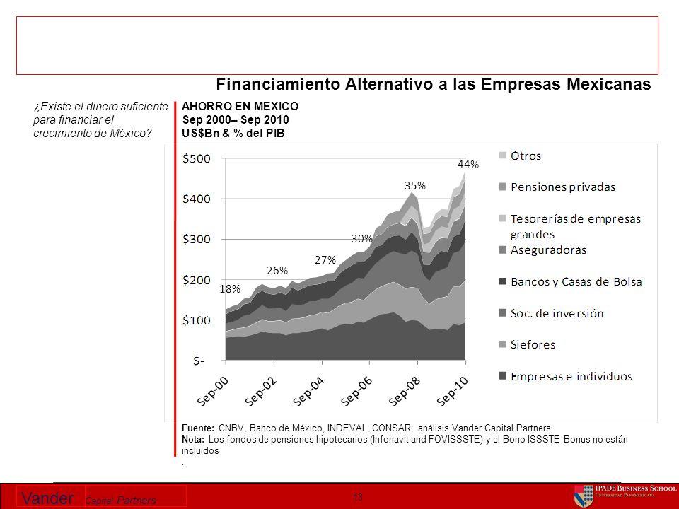 Vander Capital Partners AHORRO EN MEXICO Sep 2000– Sep 2010 US$Bn & % del PIB 13 Fuente: CNBV, Banco de México, INDEVAL, CONSAR; análisis Vander Capit