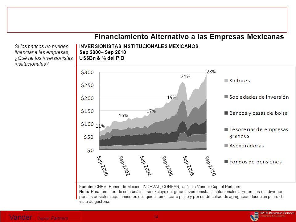 Vander Capital Partners INVERSIONISTAS INSTITUCIONALES MEXICANOS Sep 2000– Sep 2010 US$Bn & % del PIB 14 Fuente: CNBV, Banco de México, INDEVAL, CONSA