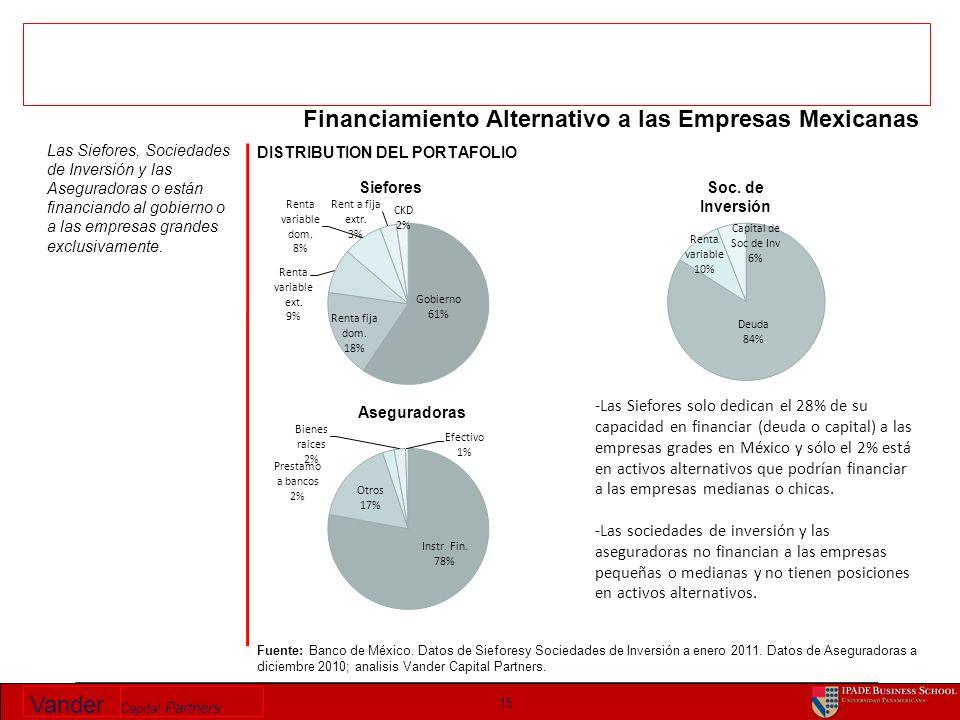 Vander Capital Partners 15 Fuente: Banco de México. Datos de Sieforesy Sociedades de Inversión a enero 2011. Datos de Aseguradoras a diciembre 2010; a