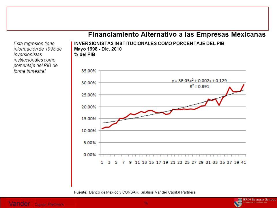 Vander Capital Partners INVERSIONISTAS INSTITUCIONALES COMO PORCENTAJE DEL PIB Mayo 1998 - Dic. 2010 % del PIB 16 Fuente: Banco de México y CONSAR, an