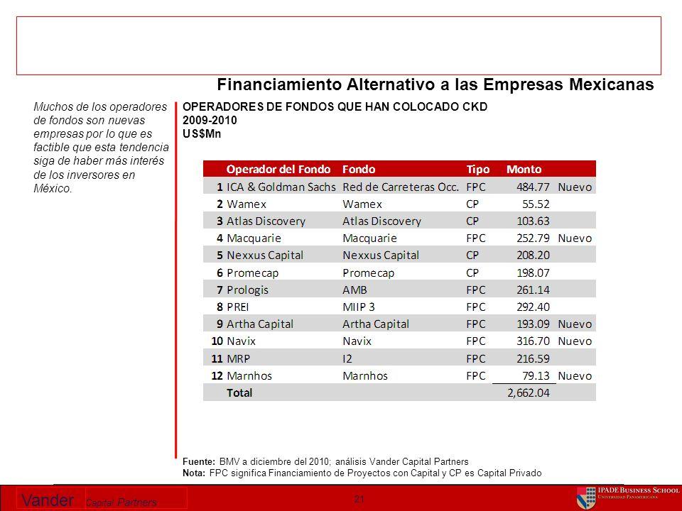 Vander Capital Partners OPERADORES DE FONDOS QUE HAN COLOCADO CKD 2009-2010 US$Mn 21 Fuente: BMV a diciembre del 2010; análisis Vander Capital Partner
