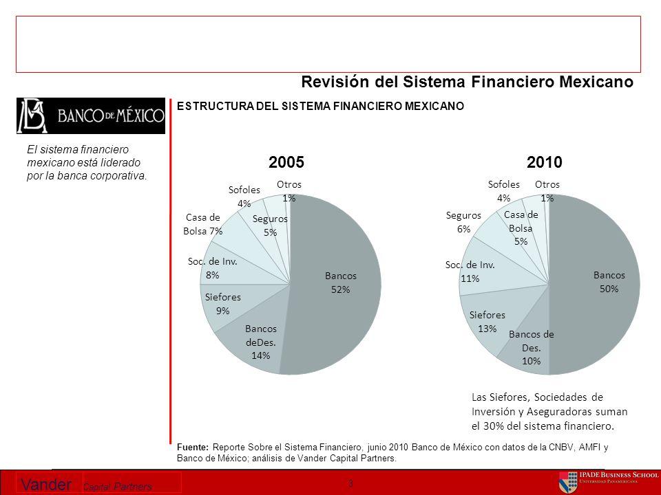 Vander Capital Partners INVERSIONISTAS INSTITUCIONALES MEXICANOS Sep 2000– Sep 2010 US$Bn & % del PIB 14 Fuente: CNBV, Banco de México, INDEVAL, CONSAR; análisis Vander Capital Partners.