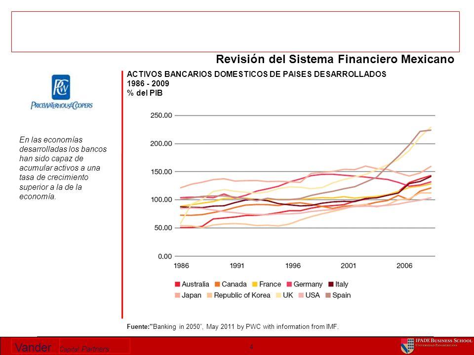 Vander Capital Partners 15 Fuente: Banco de México.