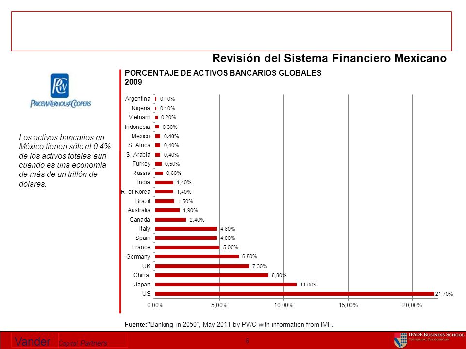 Vander Capital Partners 6 Revisión del Sistema Financiero Mexicano Fuente:Banking in 2050, May 2011 by PWC with information from IMF.