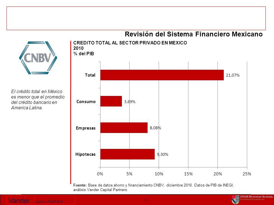 Vander Capital Partners 9 Fuente: Base de datos ahorro y financiamiento CNBV, diciembre 2010. Datos de PIB de INEGI; análisis Vander Capital Partners.