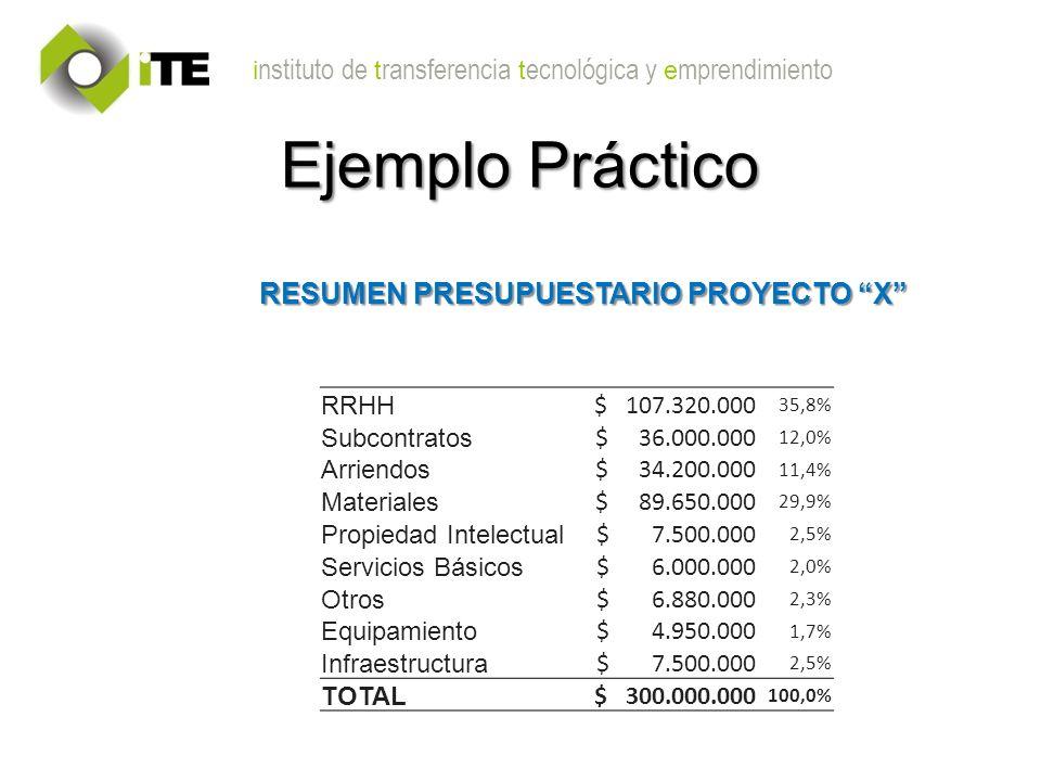 i nstituto de t ransferencia t ecnológica y e mprendimiento RESUMEN PRESUPUESTARIO PROYECTO X RRHH $ 107.320.000 35,8% Subcontratos $ 36.000.000 12,0% Arriendos $ 34.200.000 11,4% Materiales $ 89.650.000 29,9% Propiedad Intelectual $ 7.500.000 2,5% Servicios Básicos $ 6.000.000 2,0% Otros $ 6.880.000 2,3% Equipamiento $ 4.950.000 1,7% Infraestructura $ 7.500.000 2,5% TOTAL $ 300.000.000 100,0% Ejemplo Práctico