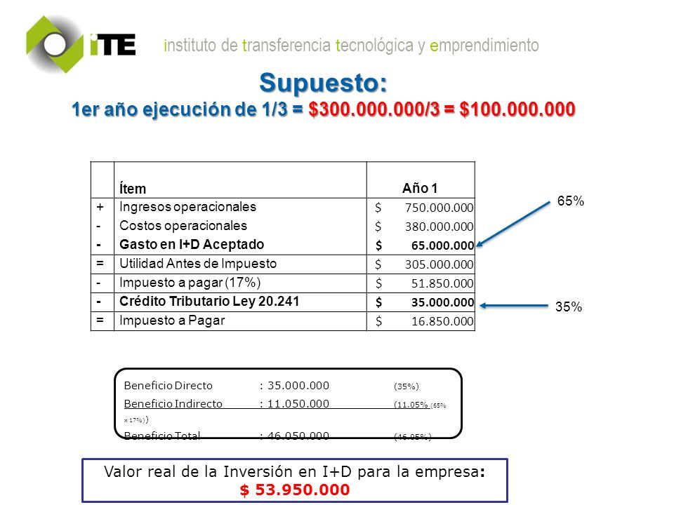 i nstituto de t ransferencia t ecnológica y e mprendimiento Supuesto: 1er año ejecución de 1/3 = $300.000.000/3 = $100.000.000 Ítem Año 1 +Ingresos operacionales $ 750.000.000 -Costos operacionales $ 380.000.000 -Gasto en I+D Aceptado $ 65.000.000 =Utilidad Antes de Impuesto $ 305.000.000 -Impuesto a pagar (17%) $ 51.850.000 -Crédito Tributario Ley 20.241 $ 35.000.000 =Impuesto a Pagar $ 16.850.000 65% 35% Beneficio Directo: 35.000.000 (35%) Beneficio Indirecto: 11.050.000 (11.05% (65% x 17%) ) Beneficio Total: 46.050.000 (46.05%) Valor real de la Inversión en I+D para la empresa: $ 53.950.000