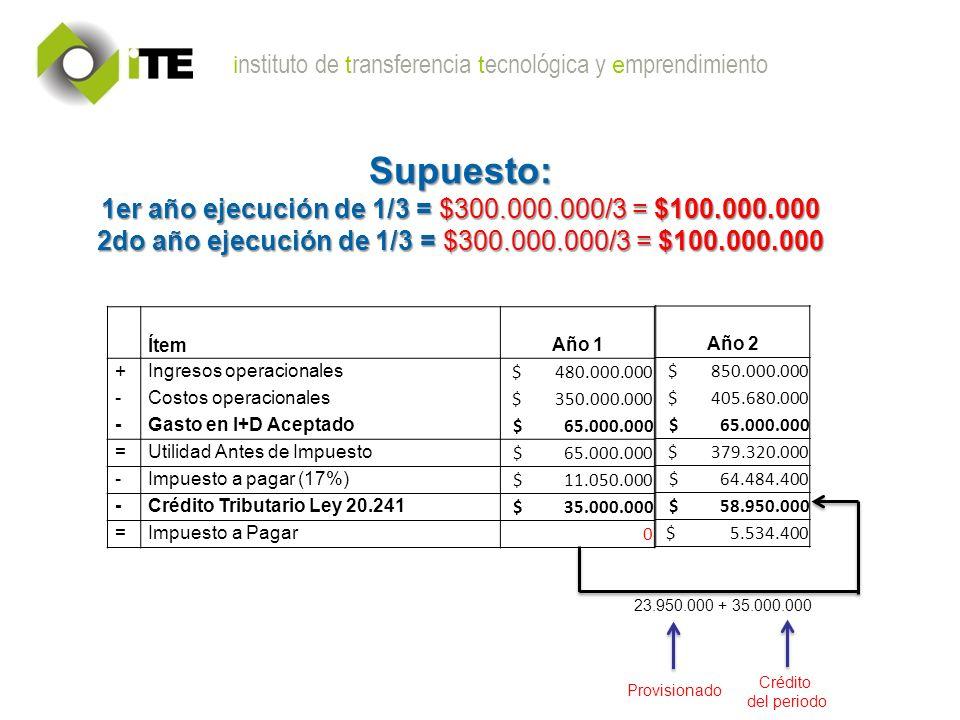 i nstituto de t ransferencia t ecnológica y e mprendimiento Supuesto: 1er año ejecución de 1/3 = $300.000.000/3 = $100.000.000 2do año ejecución de 1/3 = $300.000.000/3 = $100.000.000 Ítem Año 1 +Ingresos operacionales $ 480.000.000 -Costos operacionales $ 350.000.000 -Gasto en I+D Aceptado $ 65.000.000 =Utilidad Antes de Impuesto $ 65.000.000 -Impuesto a pagar (17%) $ 11.050.000 -Crédito Tributario Ley 20.241 $ 35.000.000 =Impuesto a Pagar 0 Año 2 $ 850.000.000 $ 405.680.000 $ 65.000.000 $ 379.320.000 $ 64.484.400 $ 58.950.000 $ 5.534.400 23.950.000 + 35.000.000 Provisionado Crédito del periodo