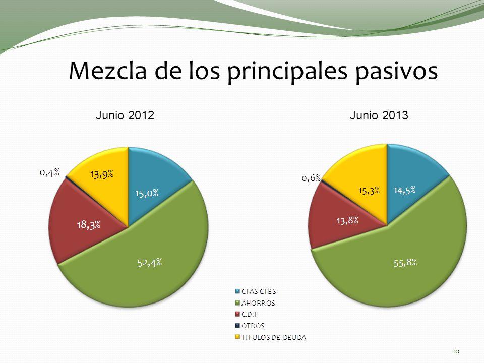 Mezcla de los principales pasivos Junio 2012Junio 2013 10