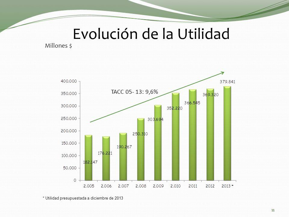 Evolución de la Utilidad Millones $ TACC 05- 13: 9,6% 11 * Utilidad presupuestada a diciembre de 2013