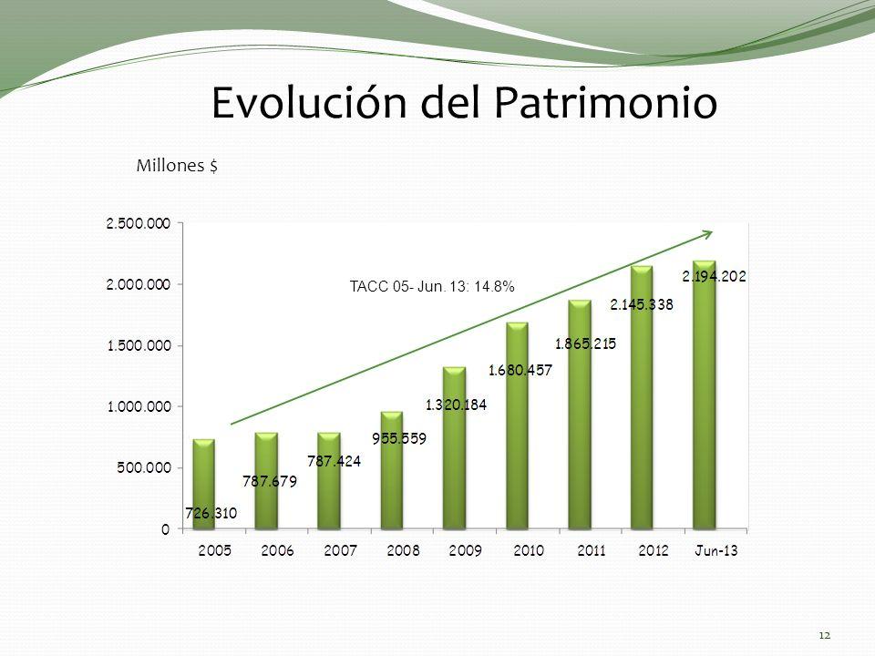 Evolución del Patrimonio Millones $ 12 TACC 05- Jun. 13: 14.8%