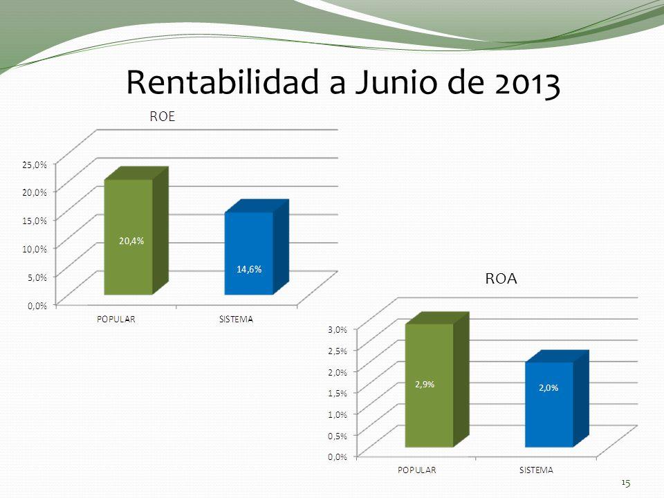 15 Rentabilidad a Junio de 2013 ROA