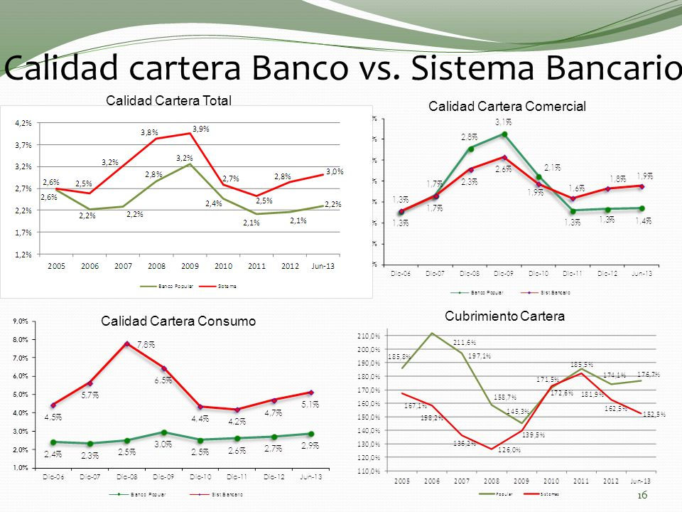Calidad cartera Banco vs. Sistema Bancario Calidad Cartera Consumo Cubrimiento Cartera Calidad Cartera Total Calidad Cartera Comercial 16