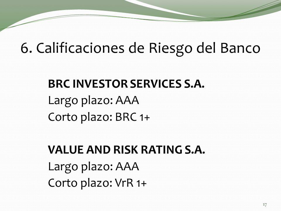 6. Calificaciones de Riesgo del Banco BRC INVESTOR SERVICES S.A. Largo plazo: AAA Corto plazo: BRC 1+ VALUE AND RISK RATING S.A. Largo plazo: AAA Cort