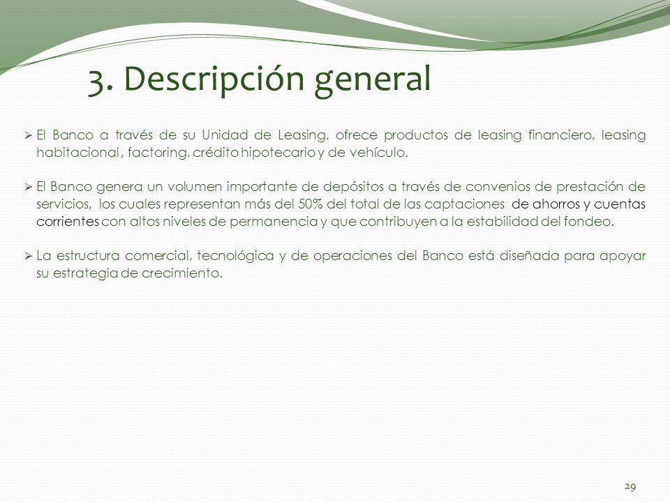 3. Descripción general El Banco a través de su Unidad de Leasing, ofrece productos de leasing financiero, leasing habitacional, factoring, crédito hip
