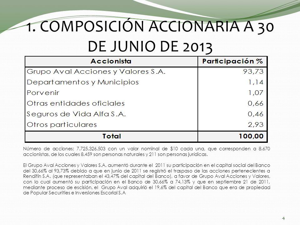 1. COMPOSICIÓN ACCIONARIA A 30 DE JUNIO DE 2013 4 Número de acciones: 7.725.326.503 con un valor nominal de $10 cada una, que corresponden a 8.670 acc