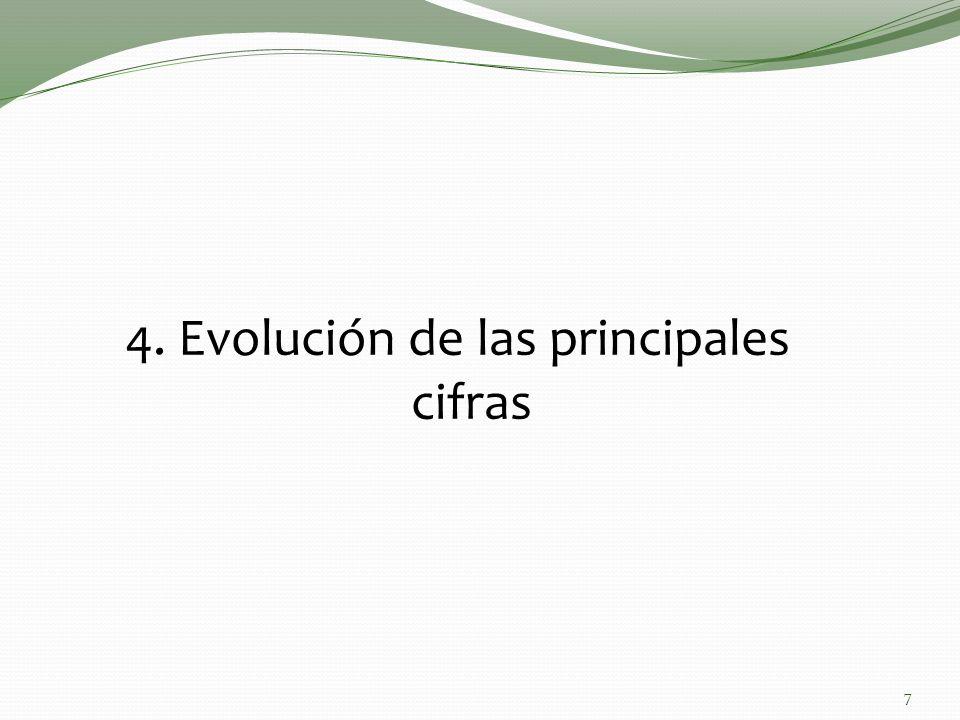 4. Evolución de las principales cifras 7