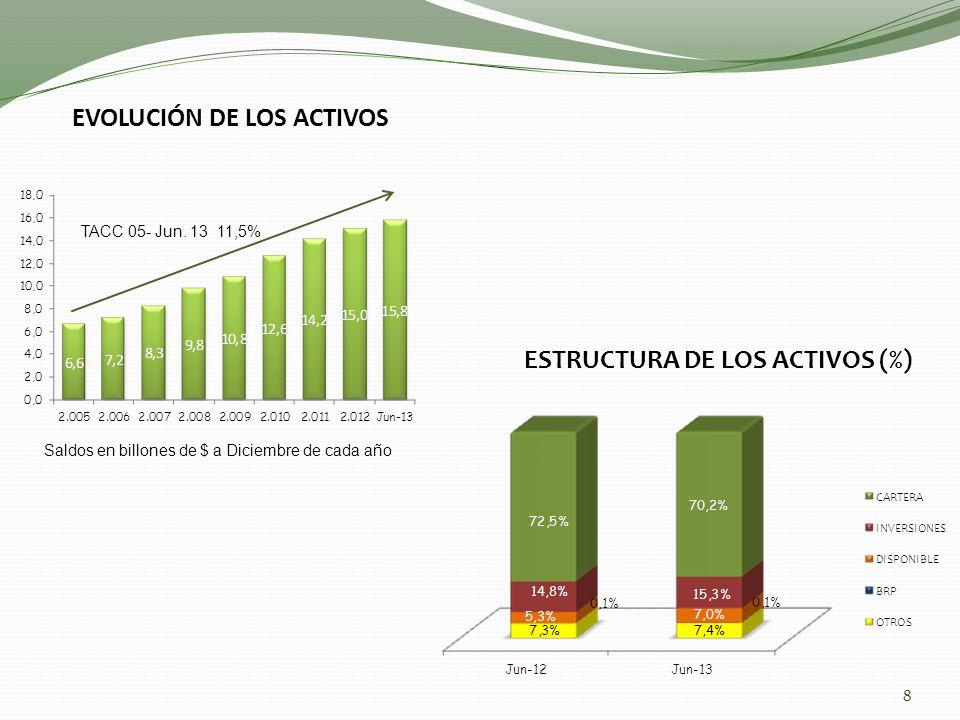 EVOLUCIÓN DE LOS ACTIVOS TACC 05- Jun. 13 11,5% 8 ESTRUCTURA DE LOS ACTIVOS (%) Saldos en billones de $ a Diciembre de cada año