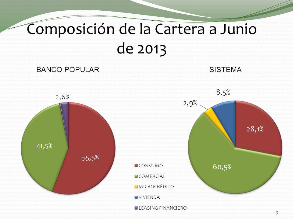 Composición de la Cartera a Junio de 2013 9 BANCO POPULARSISTEMA