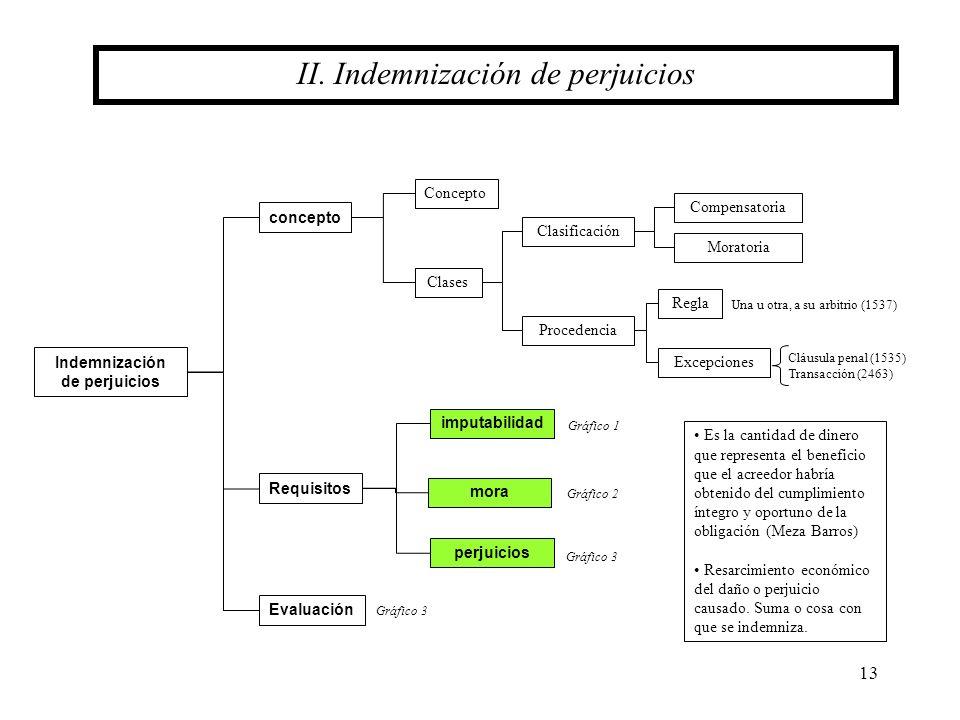 13 II. Indemnización de perjuicios concepto Indemnización de perjuicios Concepto Clases Clasificación Procedencia Compensatoria Moratoria Regla Excepc