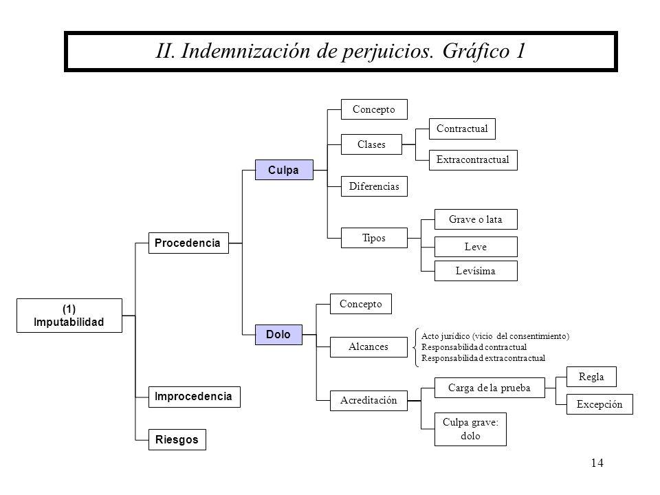 14 II. Indemnización de perjuicios. Gráfico 1 Procedencia (1) Imputabilidad Improcedencia Riesgos Culpa Dolo Concepto Alcances Concepto Clases Contrac