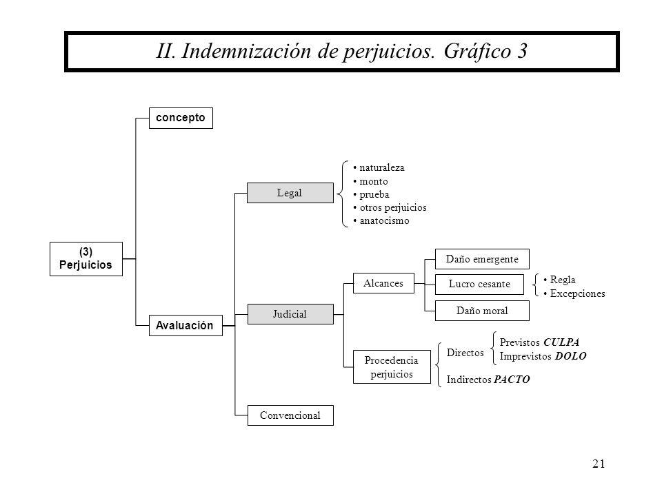 21 II. Indemnización de perjuicios. Gráfico 3 concepto (3) Perjuicios Avaluación Legal Judicial Convencional naturaleza monto prueba otros perjuicios