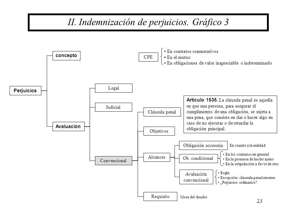 23 II. Indemnización de perjuicios. Gráfico 3 concepto Perjuicios Avaluación Legal Judicial Convencional Alcances Obligación accesoria Ob. condicional