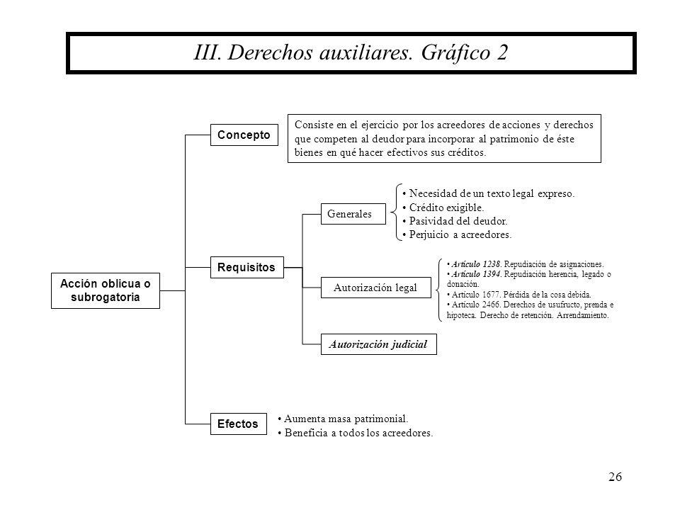 26 III. Derechos auxiliares. Gráfico 2 Requisitos Acción oblicua o subrogatoria Generales Autorización legal Efectos Concepto Autorización judicial Co