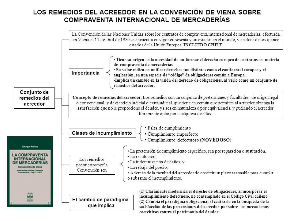 El cambio de paradigma que implica Conjunto de remedios del acreedor La Convención de las Naciones Unidas sobre los contratos de compraventa internaci