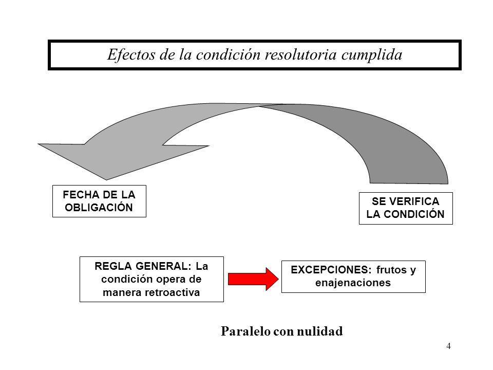 4 Efectos de la condición resolutoria cumplida FECHA DE LA OBLIGACIÓN SE VERIFICA LA CONDICIÓN REGLA GENERAL: La condición opera de manera retroactiva