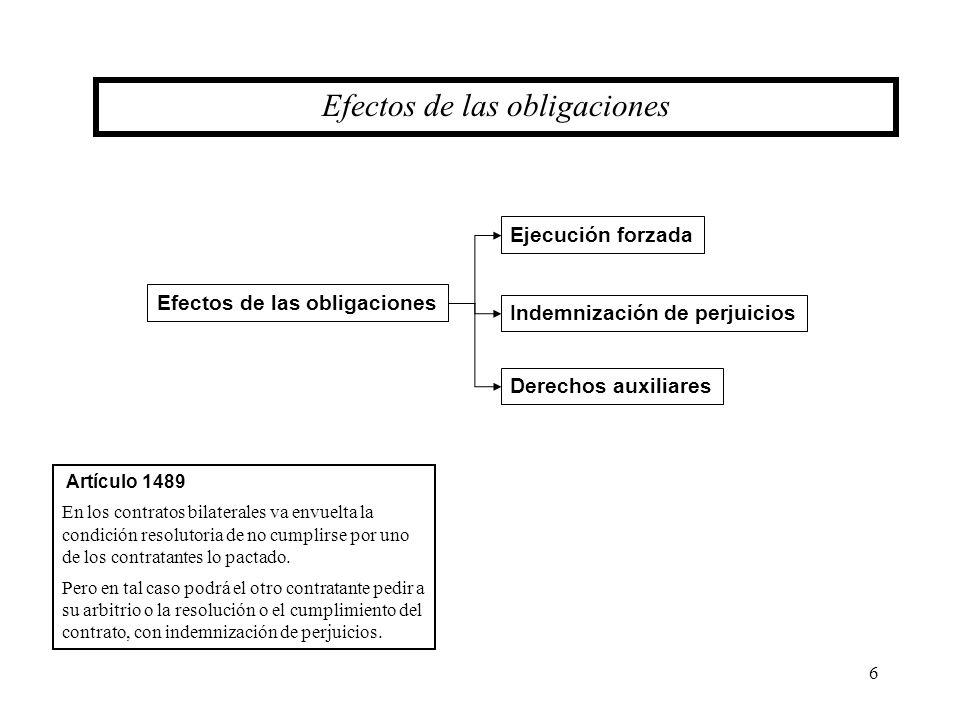 6 Efectos de las obligaciones Ejecución forzada Efectos de las obligaciones Indemnización de perjuicios Derechos auxiliares Artículo 1489 En los contr
