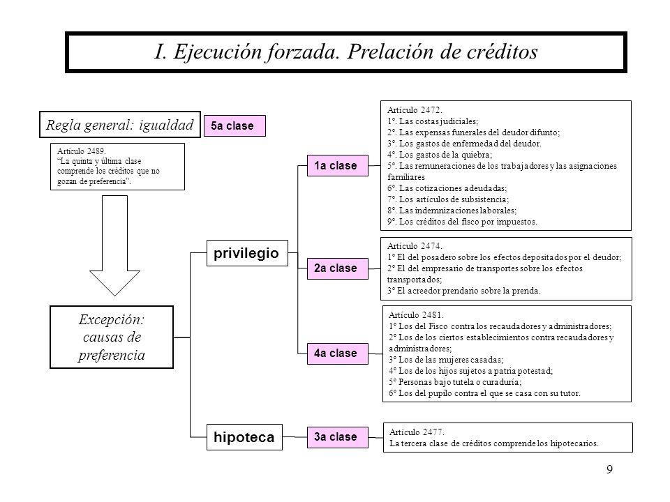 9 Regla general: igualdad Excepción: causas de preferencia I. Ejecución forzada. Prelación de créditos 1a clase privilegio hipoteca 2a clase 4a clase