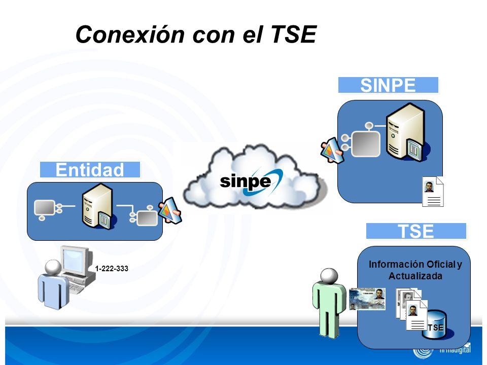 Entidad SINPE TSE Conexión con el TSE TSE TSE Información Oficial y Actualizada 1-222-333