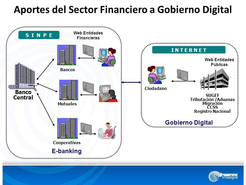 SUGEF Tributación /Aduanas Migración CCSS Registro Nacional Ciudadano I N T E R N E T Gobierno Digital Web Entidades Públicas Banco Central S I N P E
