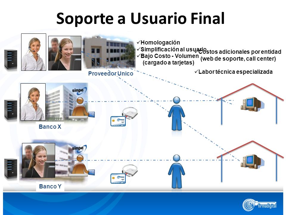 Soporte a Usuario Final Banco X Banco Y Costos adicionales por entidad (web de soporte, call center) Labor técnica especializada Proveedor Unico Homol
