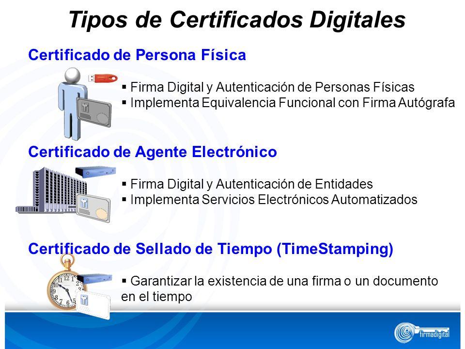 Certificado de Persona Física Firma Digital y Autenticación de Personas Físicas Implementa Equivalencia Funcional con Firma Autógrafa Certificado de A