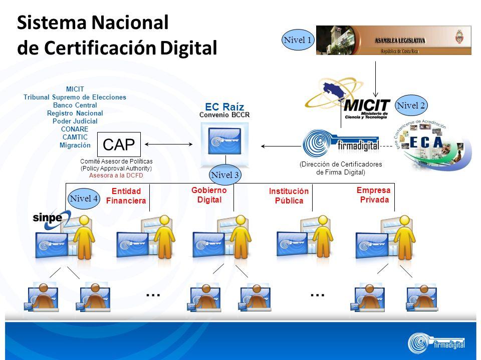 Entidad Financiera Empresa Privada Gobierno Digital Institución Pública Nivel 4 Nivel 1 Nivel 2 CAP DCFD MICIT Tribunal Supremo de Elecciones Banco Ce