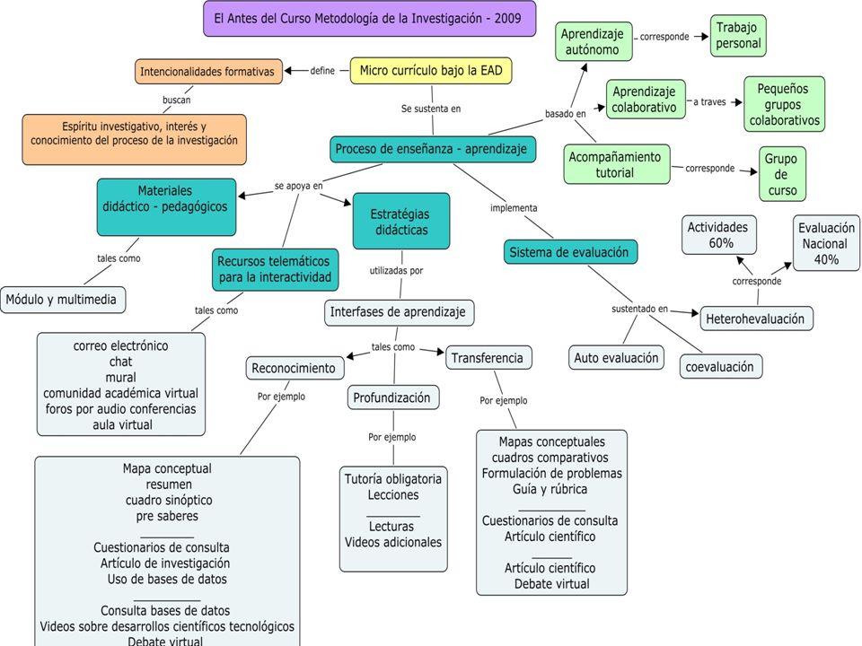 E-MPU Unad 2.0 Núcleos problémicos Áreas de conocimiento E- mediacionesE-estudiantesE-mediadores Didáctica de la interacción: comunicación, constructivismo y sociocultural E-mediosE-evaluación Hacia una didáctica de la interacción